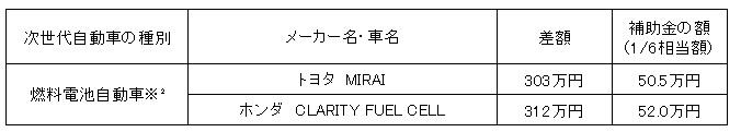 神戸市次世代自動車普及促進補助制度2