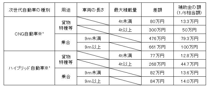 神戸市次世代自動車普及促進補助制度