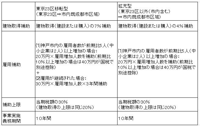 神戸市企業拠点(本社機能)移転補助制度1