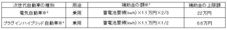 神戸市次世代自動車普及促進補助制度4