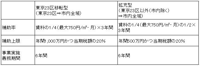 神戸市企業拠点(本社機能)移転補助制度2