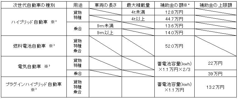 神戸市次世代自動車普及促進補助制度5